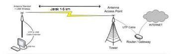 membuat jaringan wifi jarak jauh cara menangkap sinyal wifi jarak jauh 5 km menggunakan