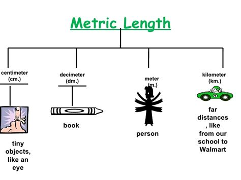 how to m measurement power point review 1h2al8a