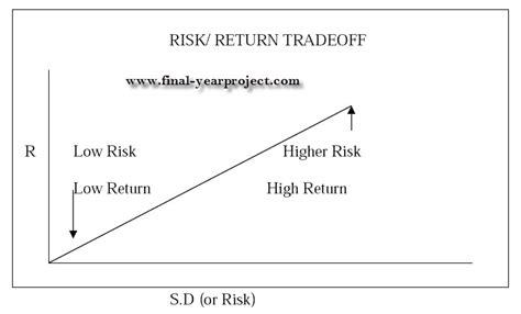 Mba Project Financial Risk Management by Risk Management With Hdfc Securities Mba Finance Project