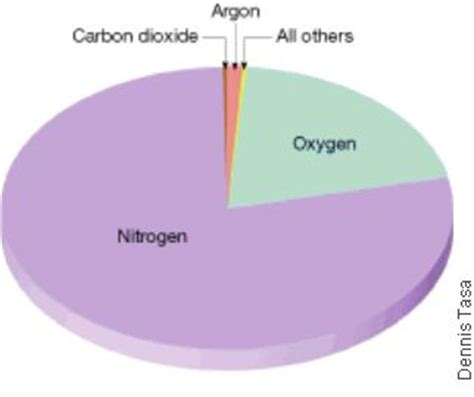 Percent Oxygen In Room Air 17 best images about study material science on reflection of light physical