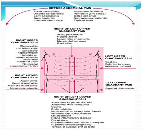 Kumpulan Kasus Penyakit Mulut kumpulan kasus medis akut abdomen