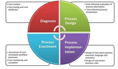 process layout definition management business process management definition free papillon