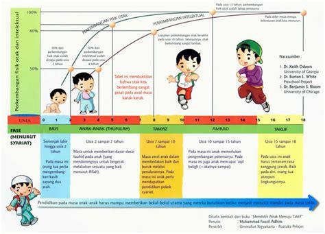 Ensiklopedia Perkembangan Bayi Su Laurent cap nona platinum perkembangan otak anak