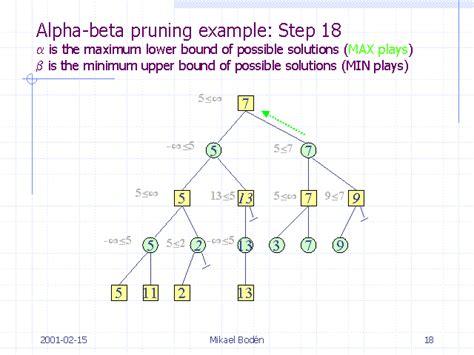 alpha beta pruning exle step 18