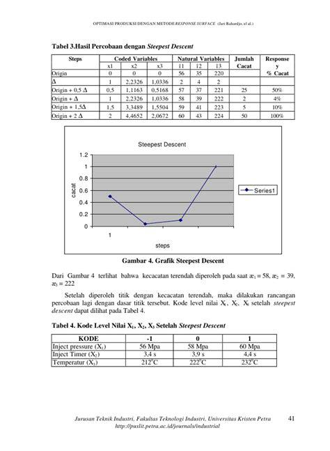 Metode Optimasi optimasi produksi dengan metode respon surface