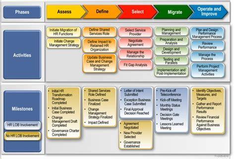 program management process templates process