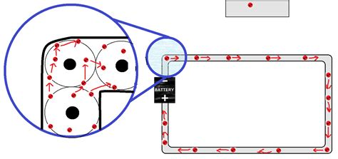 model of electricity to explain how the circuit works electromagnetism how do electrons actually move in a