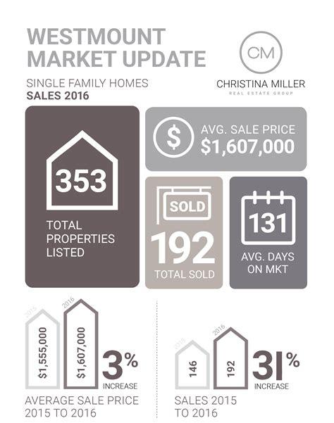 california real estate market update august 2015 call westmount real estate market update year end christina