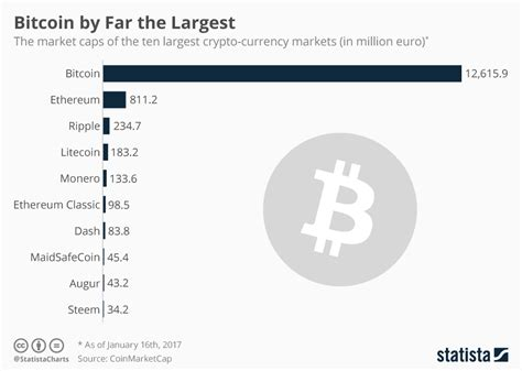 chart bitcoin    largest crypto currency statista