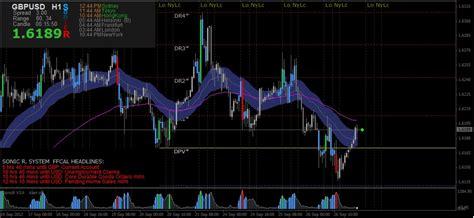 forex indicator tutorial forex trend lines tutorial