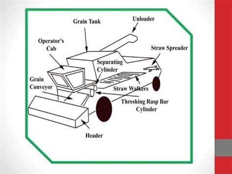 combine harvester parts diagram agriculture equipment combine harvester