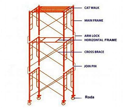 Tangga Scaffolding 1 scaffolding123 stager
