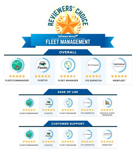 best fleet management software best fleet management software 2017 reviews pricing
