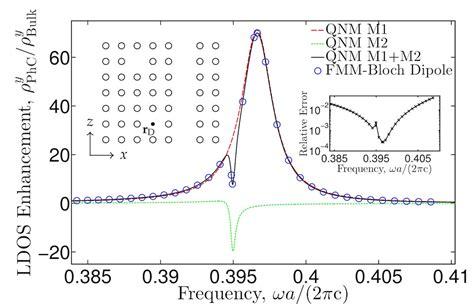 Plasmonic Antenna Thesis by Jakob Rosenkrantz De Lasson Ph D In Nanophotonics And