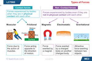 collection of types of forces worksheet sharebrowse