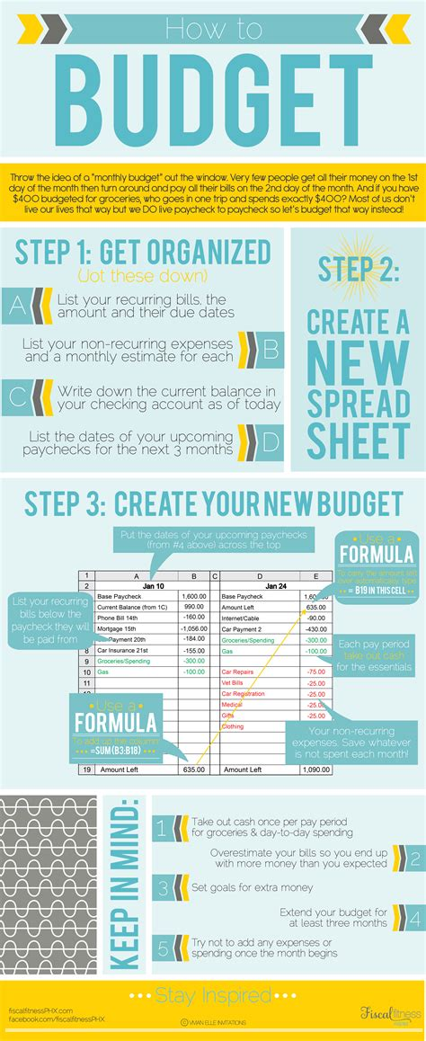 7 Tips For Budgeting Your Finances by How To Budget Step By Step Infographic Fiscal