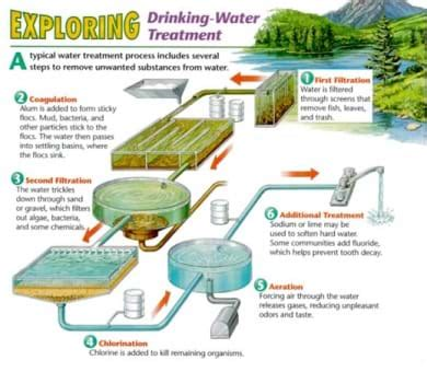 water well rehabilitation a practical guide to understanding well problems and solutions sustainable water well books test and treat before you drink lesson www