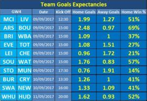Epl Expected Goals | can crisis torn arsenal hit the goal trail in gw4