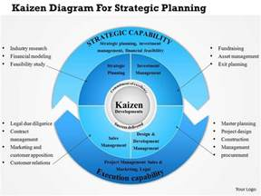 kaizen template powerpoint 0814 business consulting kaizen diagram for strategic