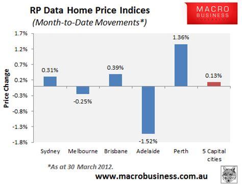 australian house prices leith onselen