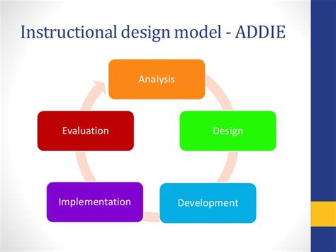 instructional design certificate new york designing multi device learning practice with adobe captivate