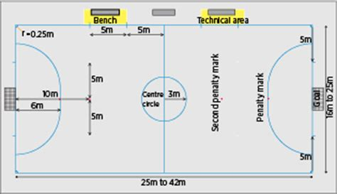 football ground measurement in meter football soccer