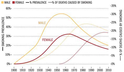 pattern vs trend smoking among women the tobacco atlas