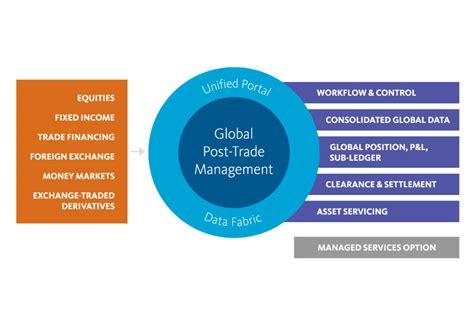 globe l post global post trade management for capital markets broadridge