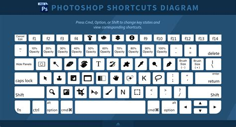 photoshop layout shortcut photoshop keyboard shortcuts