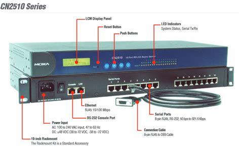 Sparepart Elektronik Transistor A 1049 moxa cn2510 series