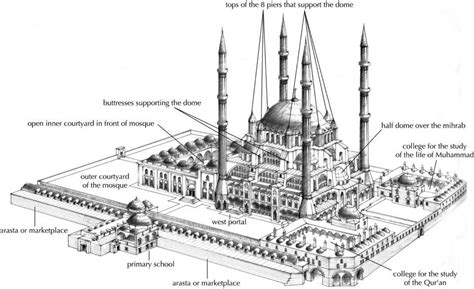 Vocab Architectural Terms Resistance In Muhammad Ali Architectural Plans Of Mosque