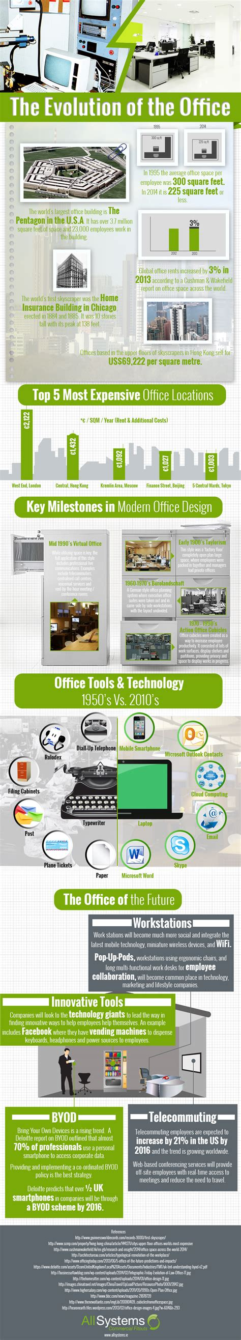 Evolved Office by How Modern Offices Evolved And What To Expect In The