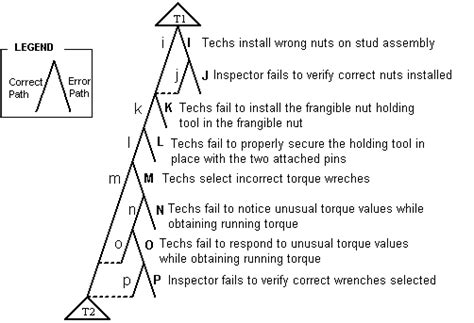 a human error approach to aviation analysis the human factors analysis and classification system books usability overview