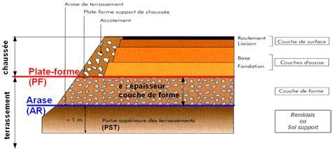 couche definition 4 conditions d utilisation des mat 233 riaux en remblai et en