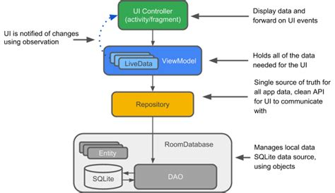 android studio sqlite database tutorial pdf android architecture diagram with explanation gallery