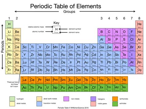 printable periodic table aqa simplified periodic table by rahmich teaching resources