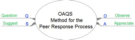 competency based questions soara method