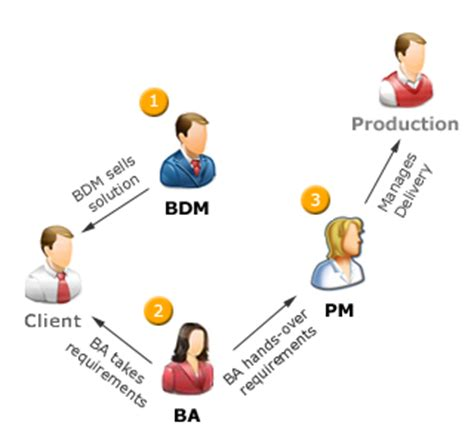 General Management Roles Post Mba by Post Mba Times
