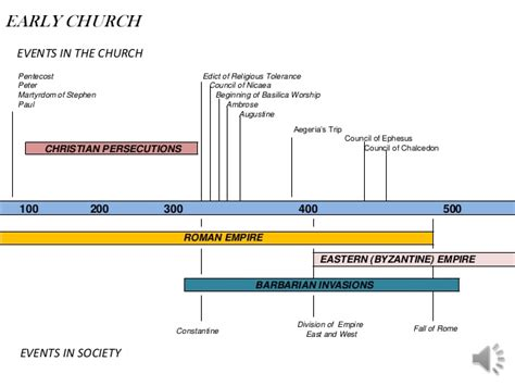 Early Christianity A Brief History church history chart