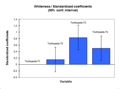 2 sle t test anova varianzanalyse excel statistik software