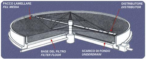 letti percolatori ossidazione biologica depurazione acque reflue trattamento