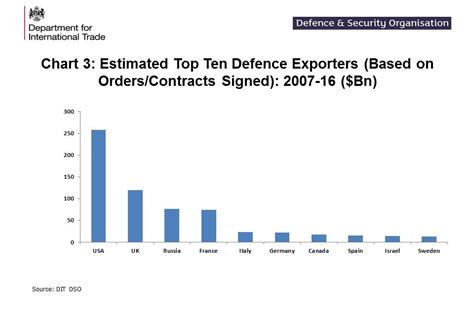uk defence and security export statistics for 2016 gov uk