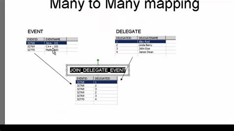 tutorial java hibernate java hibernate tutorial part 18 many to many mapping