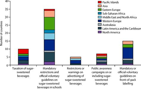 pattern diet meaning sweetening of the global diet particularly beverages