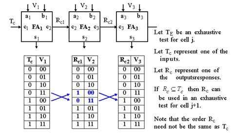 test pattern in vlsi partitioning for testability