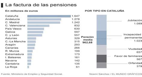 cronograma de pago a jubilados ley 19990 cronograma de pago de los pensionistas de la ley 19990