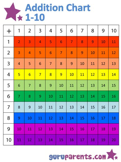 pattern for adding numbers 1 100 addition chart guruparents