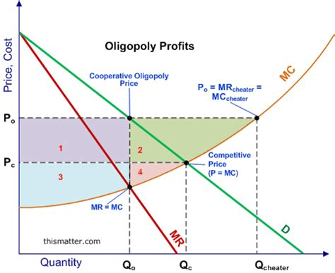 diagram of oligopoly gold collapsing bitcoin up page 536 bitcoin forum