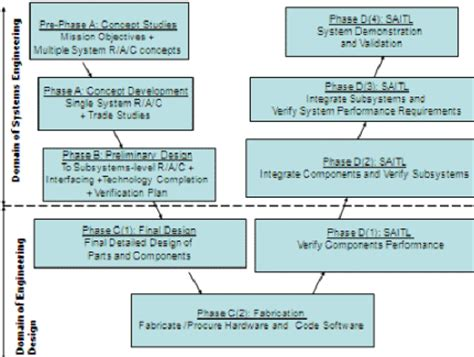 designing complex products with systems engineering processes and techniques books chapter 2