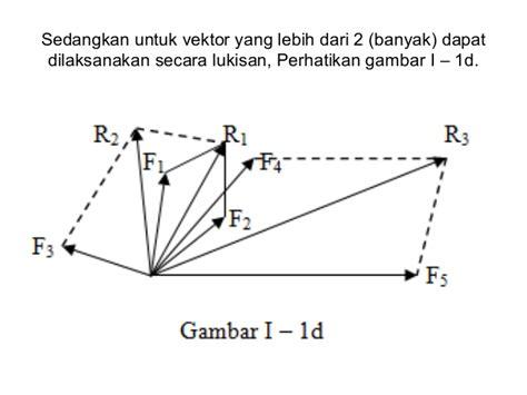 Kaos Sains Fisika contoh besaran vektor beserta satuannya contoh o
